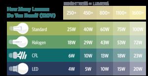 lumen vs watt table
